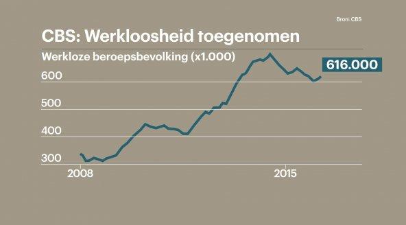 Werkloosheid toegenomen